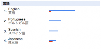 Googleトレンドで調べたWordPressとMovable Type(2009/12/14) - 言語別